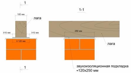 Звукоизоляционная подкладка. Размер выступа за лаги.