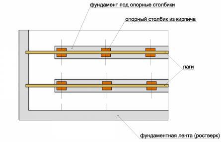 Общая фундаментная лента под каждый ряд опорных столбов.