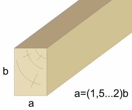 Рисунок. Сечение лаг. Оптимальное соотношение высоты и ширины.
