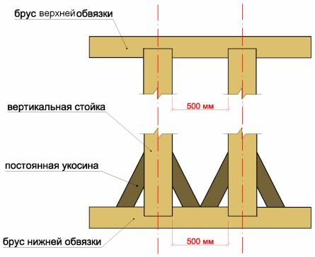 Крепление бруса верхней обвязки методом выборки.