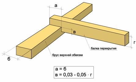 Параметры врубки для крепления балок перекрытия к брусу верхней обвязки.