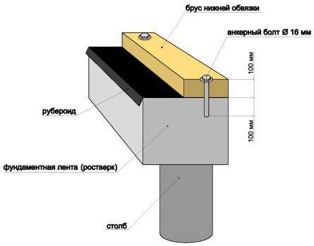 Крепление бруса нижней обвязки анкерами.