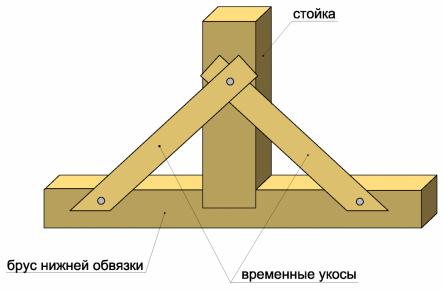 Каркасно-панельный дом собственными руками.  Возведение скелета дома.