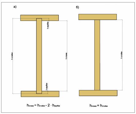 Соотношение высоты этажа и высоты стойки при разных вариантах крепления стойки.