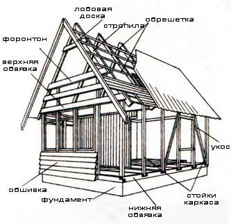 http://files.builderclub.com/uploads/articles/karkasny-dom-svoimi-rukami-stroitelstvo-karkasa-v-karkasnom-dome/karkasny-dom.jpg