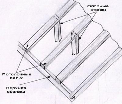 Способ крепления потолочных балок к стенам дома.  Выпиливаем на концах балки паз шириной равный ширине бруса верхней...