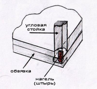 http://files.builderclub.com/uploads/articles/karkasny-dom-svoimi-rukami-stroitelstvo-karkasa-v-karkasnom-dome/uglovaya-stoyka-karkasa.jpg