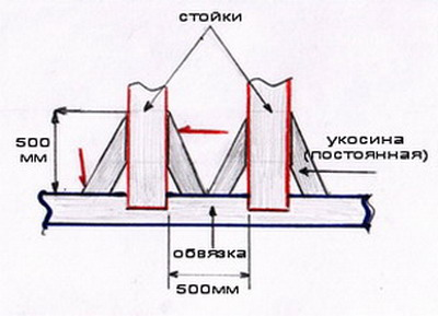 http://files.builderclub.com/uploads/articles/karkasny-dom-svoimi-rukami-stroitelstvo-karkasa-v-karkasnom-dome/ukrepleniye-karkasa.jpg