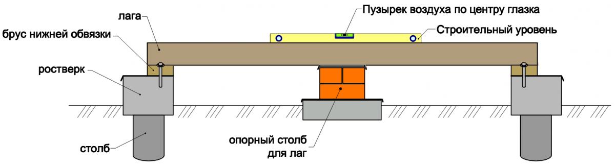 Как сделать опорные столбы для пола - Kuxni4you.ru