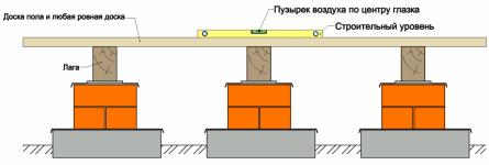 Рисунок. Проверка горизонтальности лаг относительно друг друга.