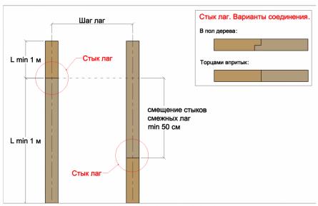 Рисунок. Варианты стыковки лаг: торцами впритык и врубка в пол дерева.