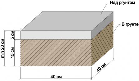 Рисунок. Размеры фундамента под один опорный столб.