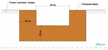 Рисунок. Глиняный замок в основании и вдоль стенок фундамента.