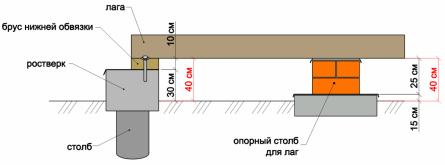 Рисунок. Соотношение высот, если края лаг опираться на брус нижней обвязки.