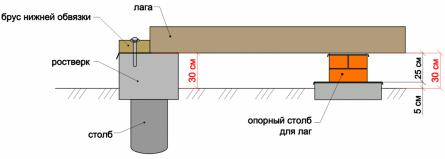 Рисунок. Соотношение высот, если края лаг опираться на ростверк.