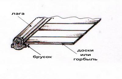 http://files.builderclub.com/uploads/articles/karkasny-dom-svoimi-rukami-ustroystvo-pola-v-karkasnom-dome/kartinka-2.jpg