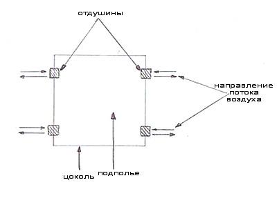 http://files.builderclub.com/uploads/articles/karkasny-dom-svoimi-rukami-ustroystvo-pola-v-karkasnom-dome/kartinka-3.jpg