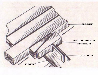 http://files.builderclub.com/uploads/articles/karkasny-dom-svoimi-rukami-ustroystvo-pola-v-karkasnom-dome/nastil-pola-2.jpg
