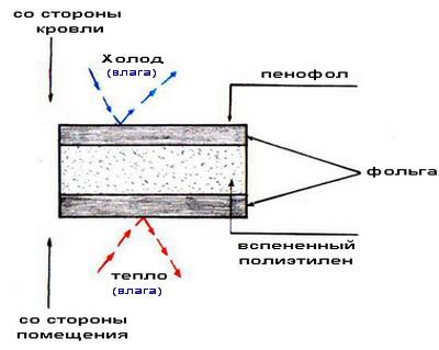 http://files.builderclub.com/uploads/articles/karkasny-dom-svoimi-rukami-ustroystvo-potolka-v-karkasnom-dome/kartinka-2.jpg