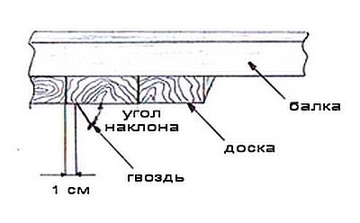 http://files.builderclub.com/uploads/articles/karkasny-dom-svoimi-rukami-ustroystvo-potolka-v-karkasnom-dome/kartinka.jpg