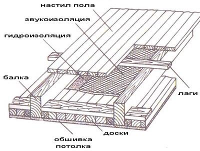 http://files.builderclub.com/uploads/articles/karkasny-dom-svoimi-rukami-ustroystvo-potolka-v-karkasnom-dome/mansardnoye-prerekrytiye.jpg