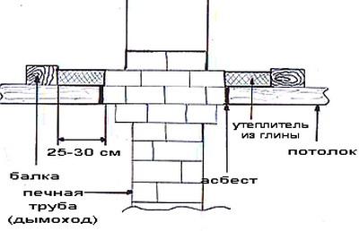 http://files.builderclub.com/uploads/articles/karkasny-dom-svoimi-rukami-ustroystvo-potolka-v-karkasnom-dome/utepleniye-potolka-vokrug-dymohoda.jpg
