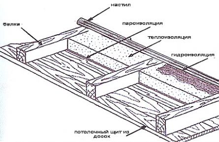http://files.builderclub.com/uploads/articles/karkasny-dom-svoimi-rukami-ustroystvo-potolka-v-karkasnom-dome/utepleniye-potolka.jpg
