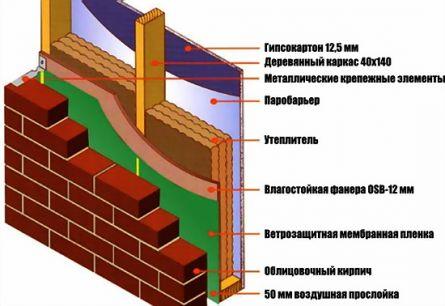 ...для отделки фасада дома кирпичом ширина фундамента увеличивается на ширину кладки кирпичной стены плюс.