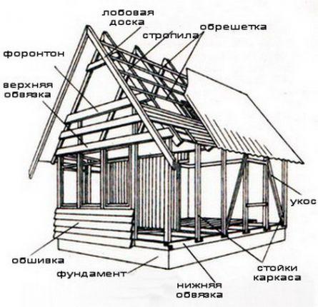 Строительство дома своими руками видео - Поделки