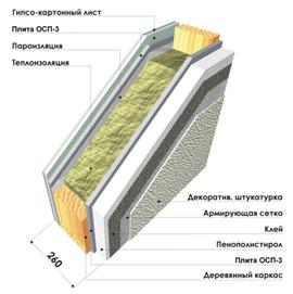Слои: нипсокартон, плита ОСП, пароизоляция, теплоизоляция, ...