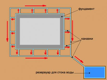 Схема отвода воды от фундамента дома канавками.