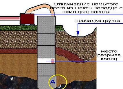 Просадка грунта в колодце