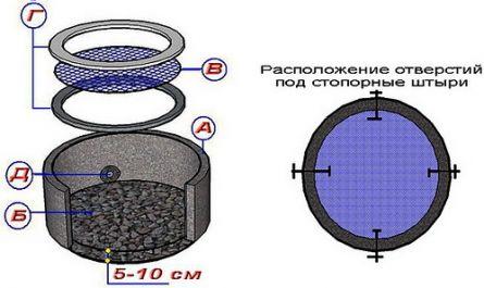 Устройство защиты шахты колодца от намывания песка.