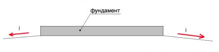 планирование поверхности участка