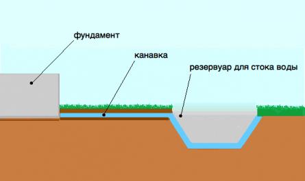 сброс воды в резервуар