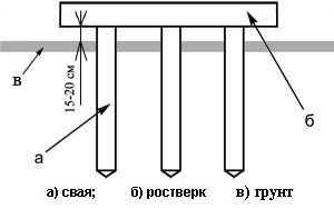 Схема высокого ростверка со сваями.