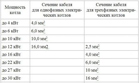 значения сечений кабеля для электрического котла