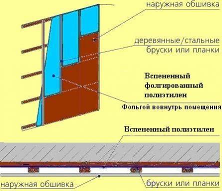 Теплоизоляционный экран