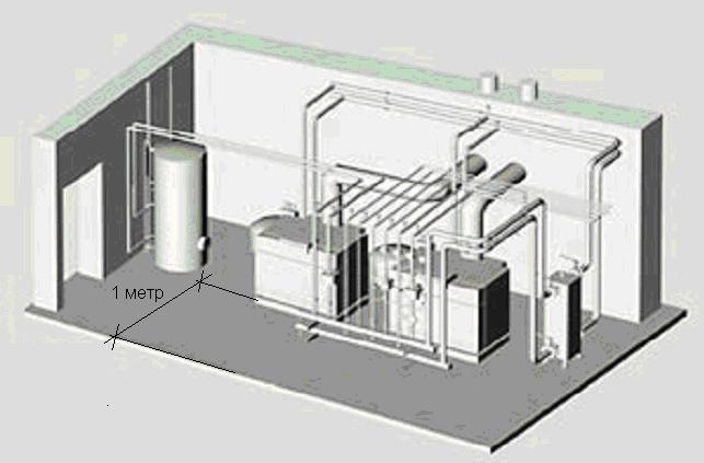 требования к помещению котельной работающей на природном газе