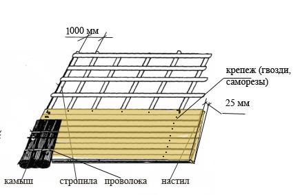 Кровельных материалов москве продажа вакансия в