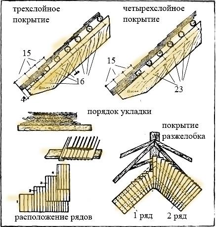 Схема устройства деревянной кровли.