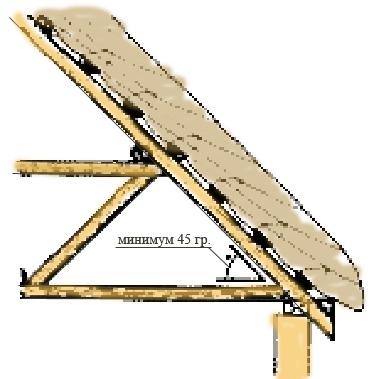 Наклон крыши и загрузка