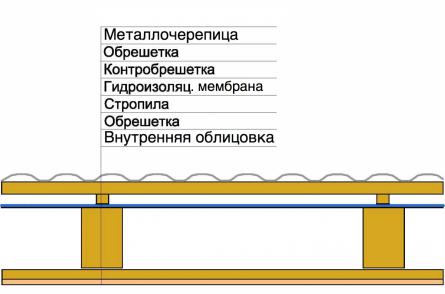 Неутепленная крыша с покрытием из металлочерепицы