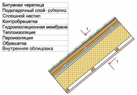 утепленная крыша с битумной черепицей