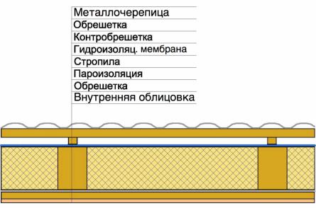 утепленная крыша с металлочерепицей и гидроизоляционной мембраной