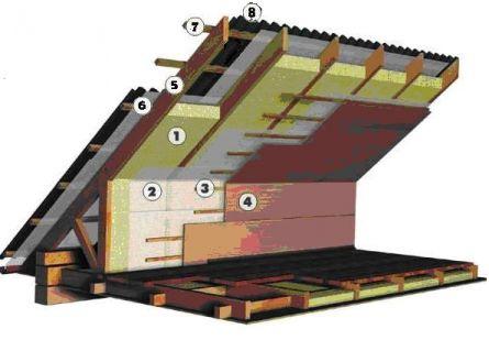 Кровельный пирог чердачной крыши