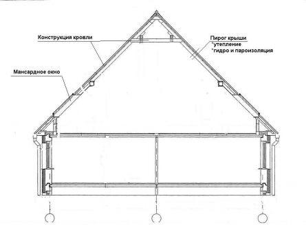 Не вписывается в треугольную форму, в которых присутствуют изломанные скаты, выбирают мансардные крыши.