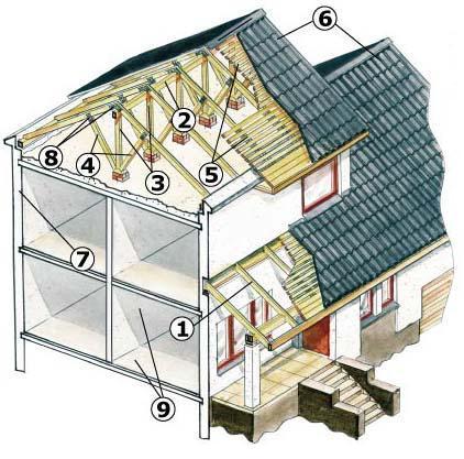 схема монтажа односкатной деревянной крыши.