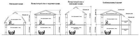 Сравнение видов крыш