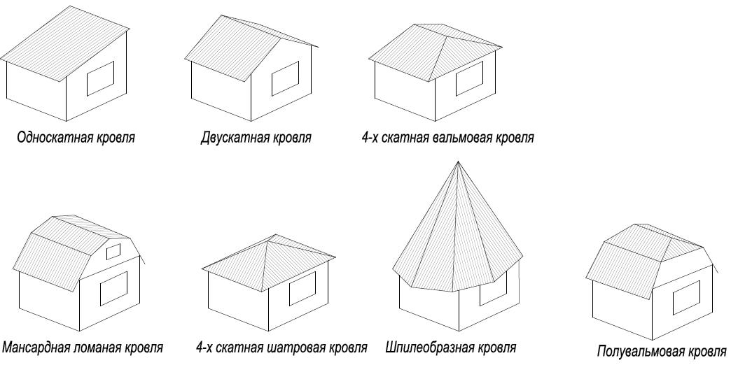 крыша дома(ломанная крыша,